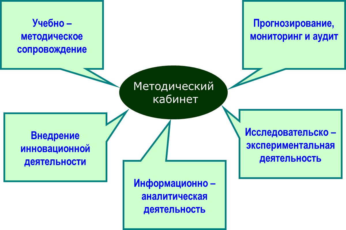 Схема модель кабинета